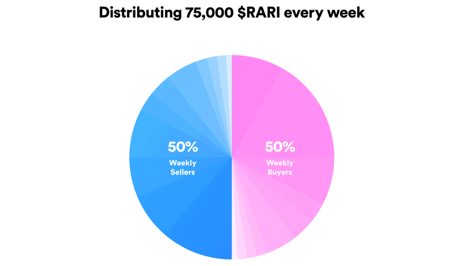 $ RARI Marketplace Liquidity Mining - Token Distribution